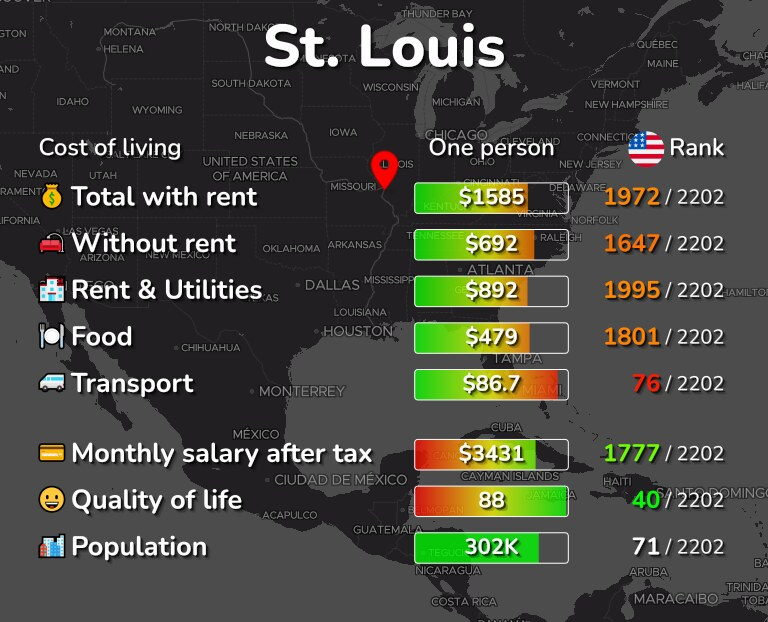 Cost of living in St. Louis infographic