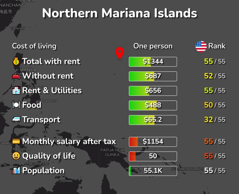 Cost of living in Northern Mariana Islands infographic