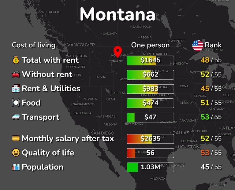 Cost of living in Montana infographic