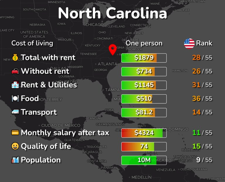 Cost of living in North Carolina infographic