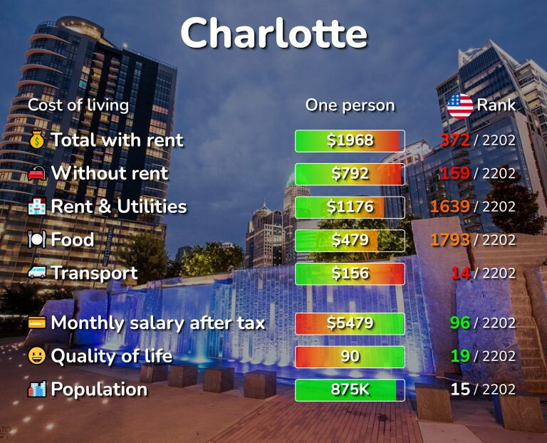 Cost of living in Charlotte infographic