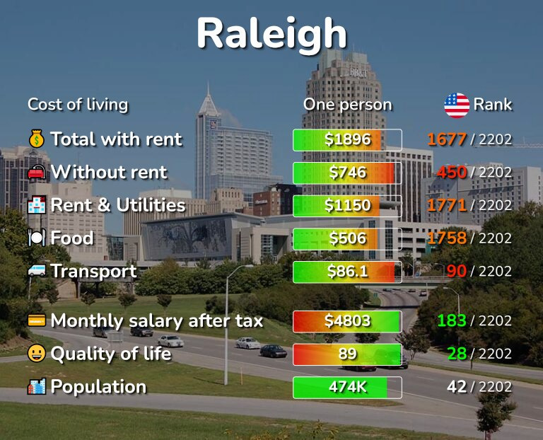 Cost of living in Raleigh infographic