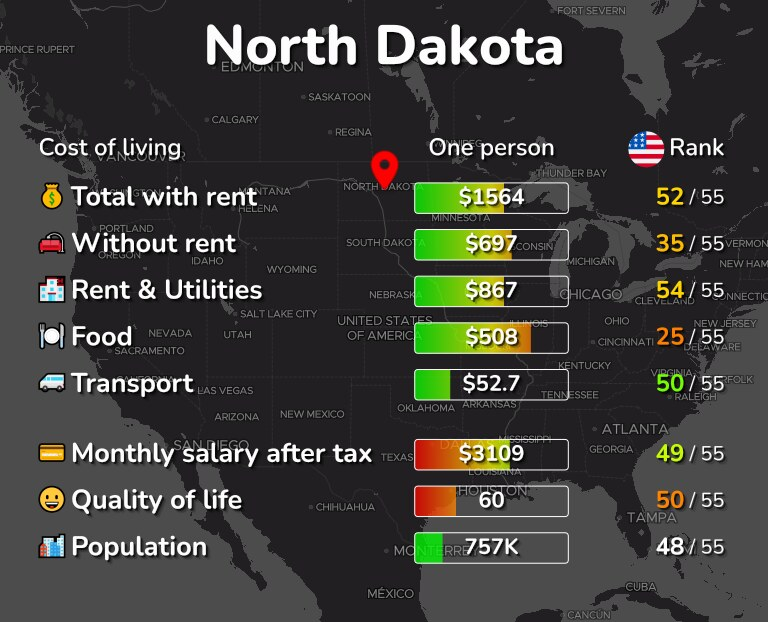 Cost of living in North Dakota infographic
