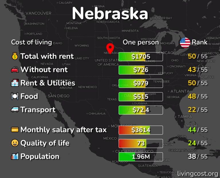 Cost of living in Nebraska infographic