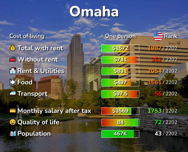 Cost of living in Omaha infographic