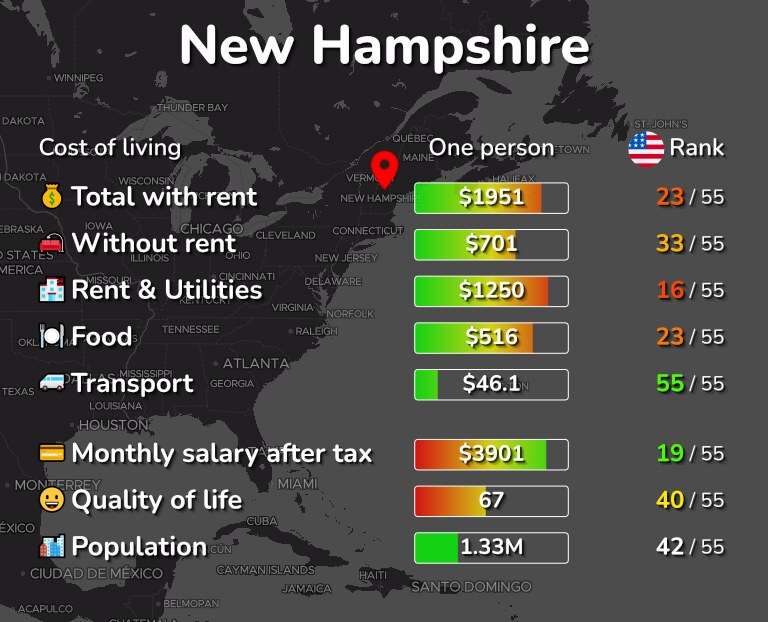 Cost of living in New Hampshire infographic
