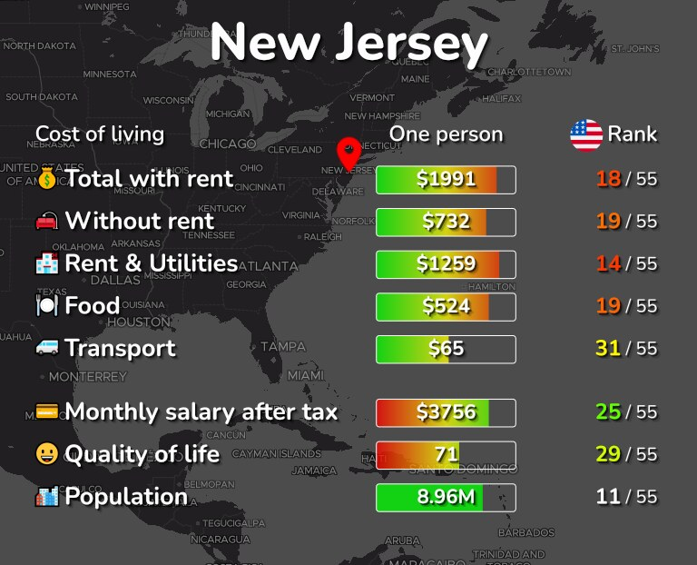 Cost of living in New Jersey infographic