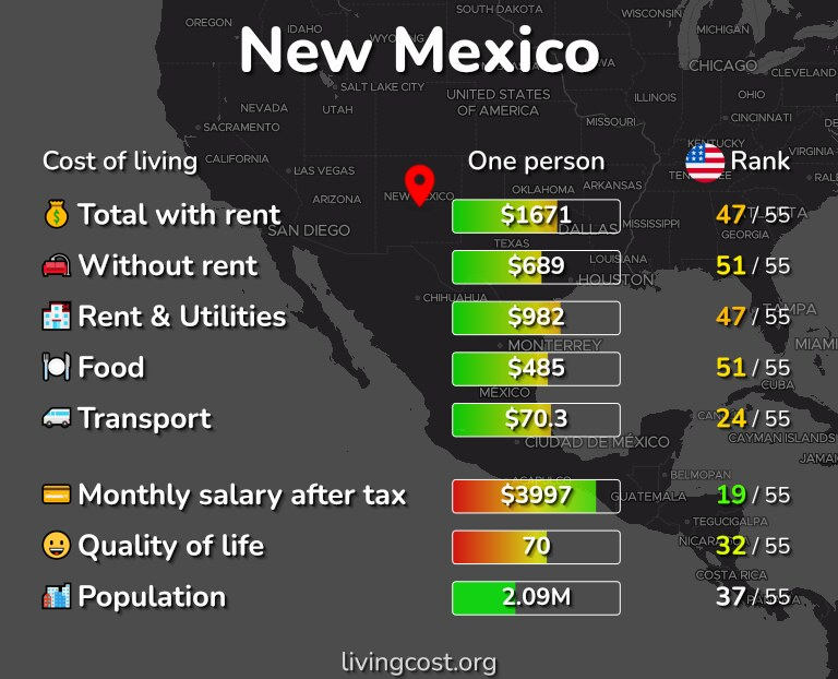 Cost of living in New Mexico infographic