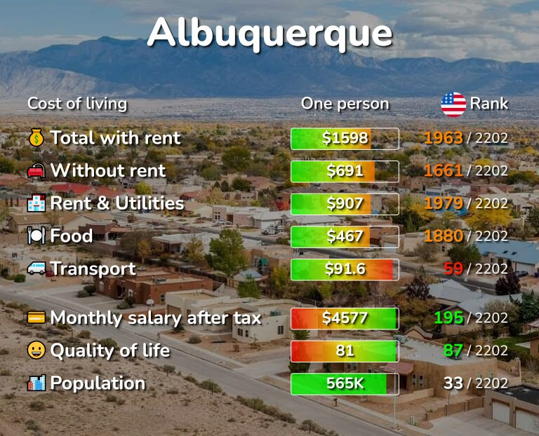 Cost of living in Albuquerque infographic