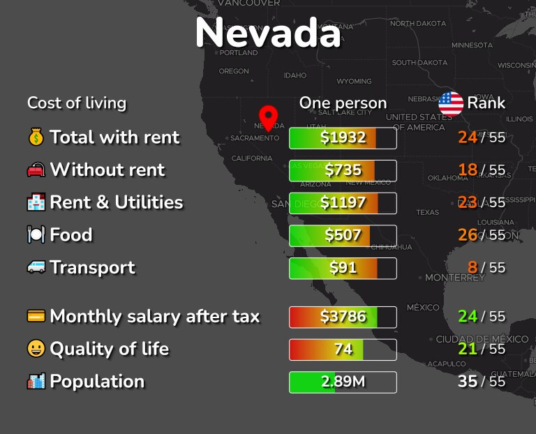 Cost of living in Nevada infographic