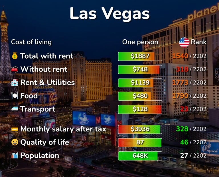 Cost of living in Las Vegas infographic