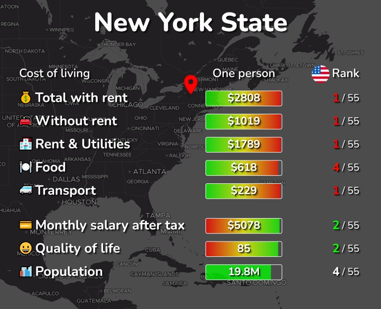 Cost of living in New York State infographic