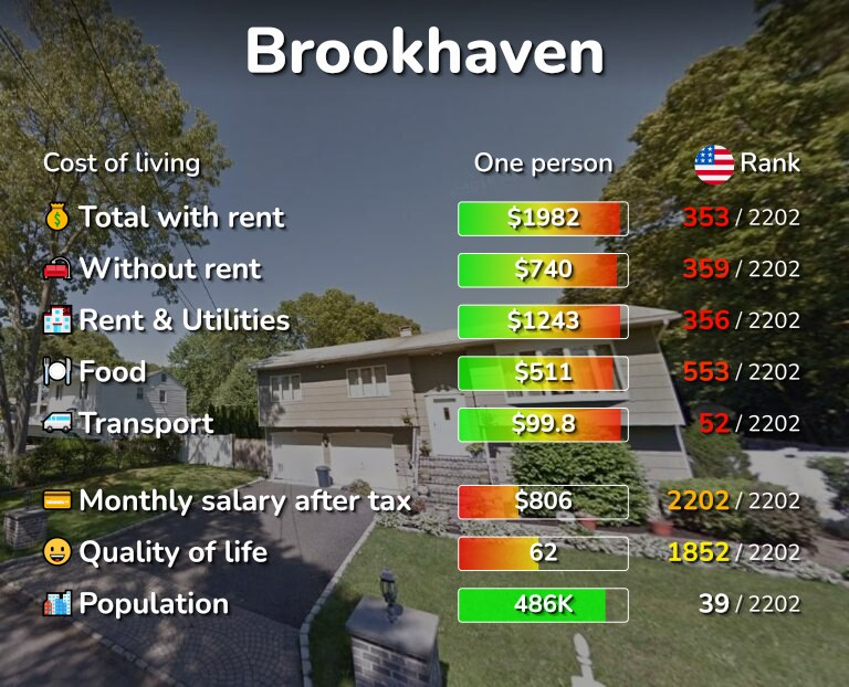 Cost of living in Brookhaven infographic