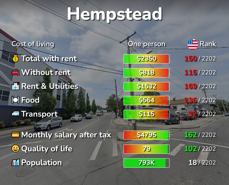 Cost of living in Hempstead infographic