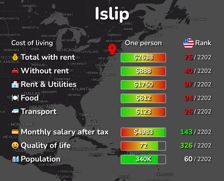 Cost of living in Islip infographic