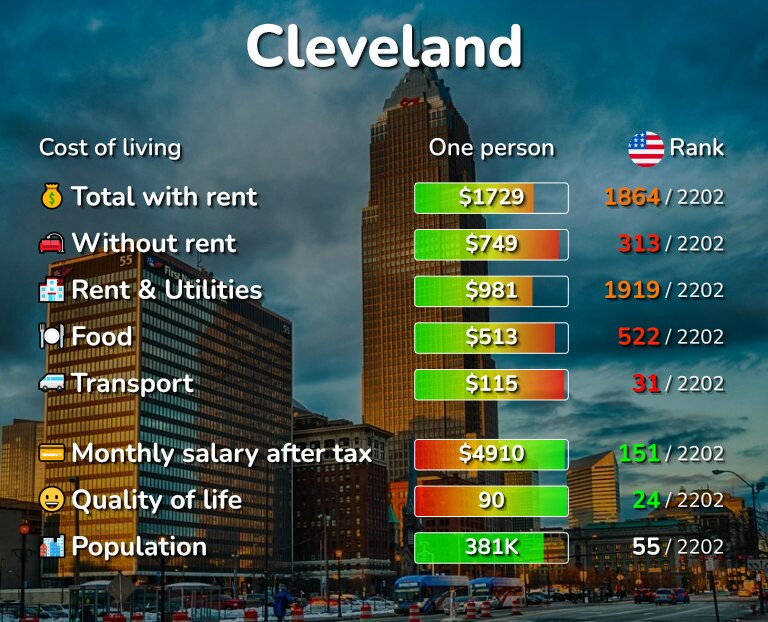 Cost of living in Cleveland infographic