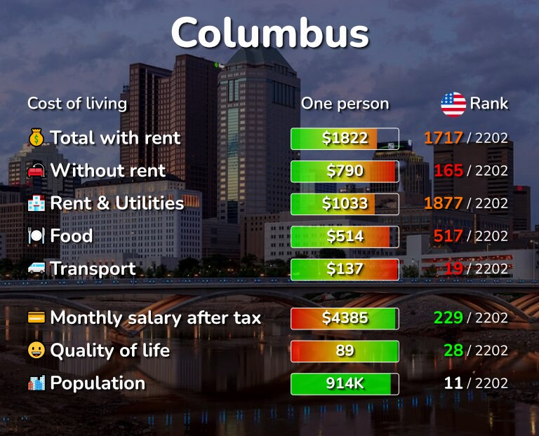 Cost of living in Columbus infographic