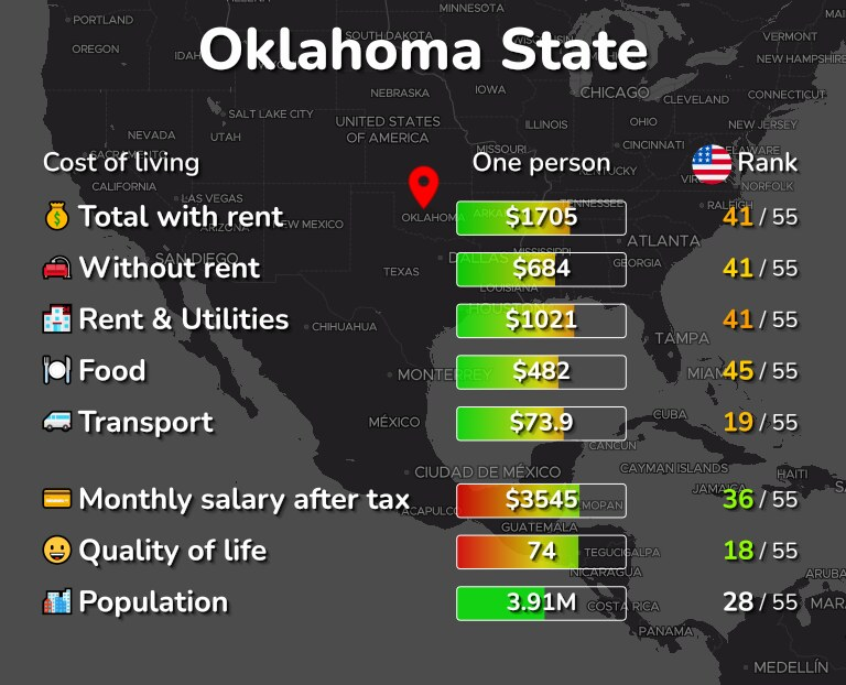 Cost of living in Oklahoma State infographic
