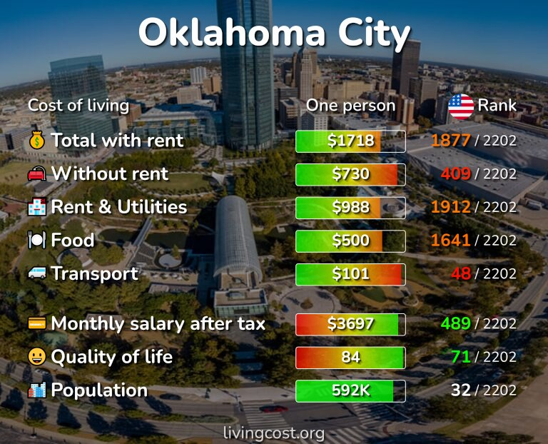 Cost of living in Oklahoma infographic