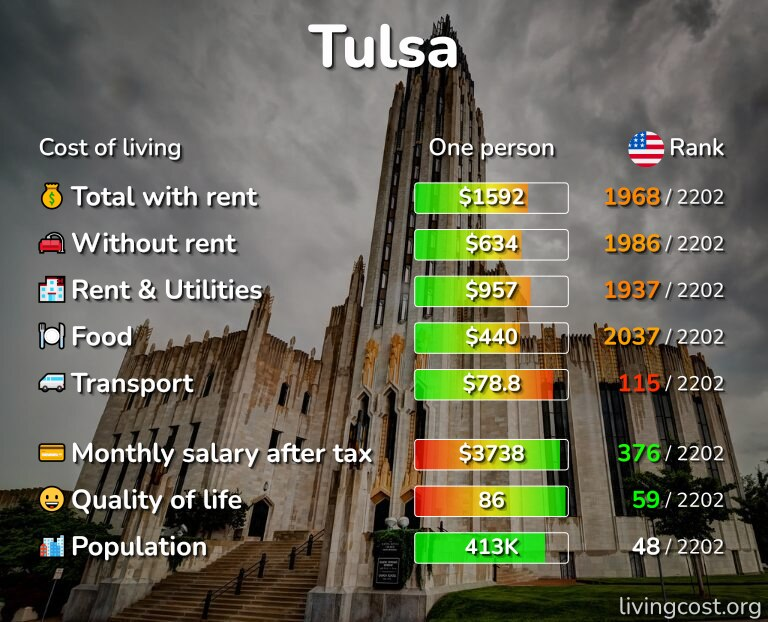 Cost of living in Tulsa infographic