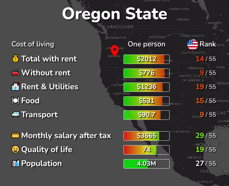 Cost of living in Oregon State infographic
