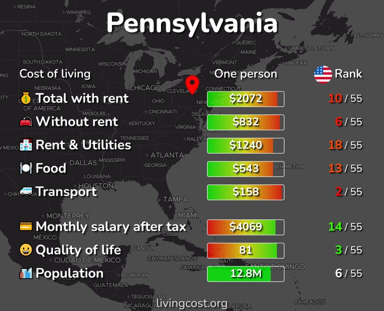Cost of living in Pennsylvania infographic