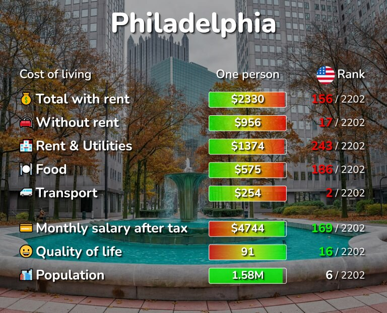 Cost of living in Philadelphia infographic