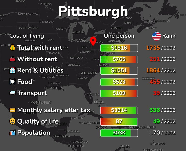 Cost of living in Pittsburgh infographic