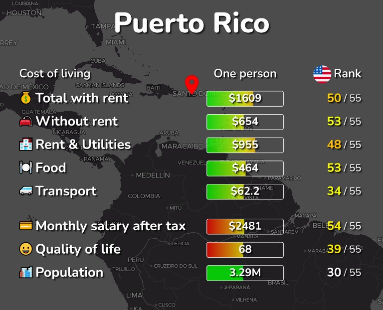 Cost of living in Puerto Rico infographic