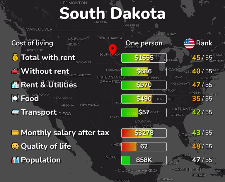 Cost of living in South Dakota infographic