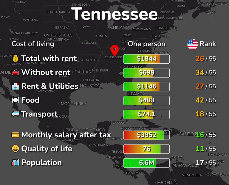 Cost of living in Tennessee infographic