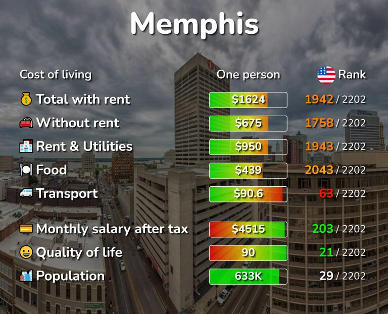 Cost of living in Memphis infographic