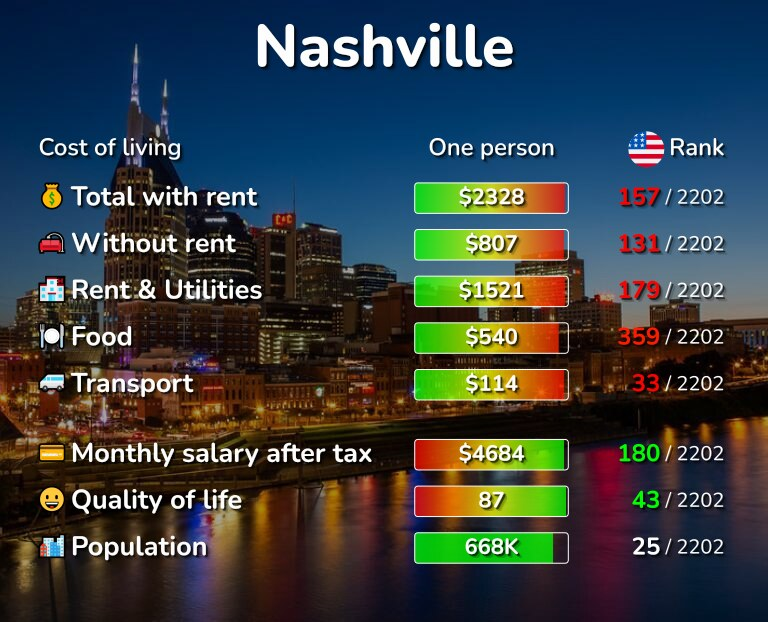 Cost of living in Nashville infographic
