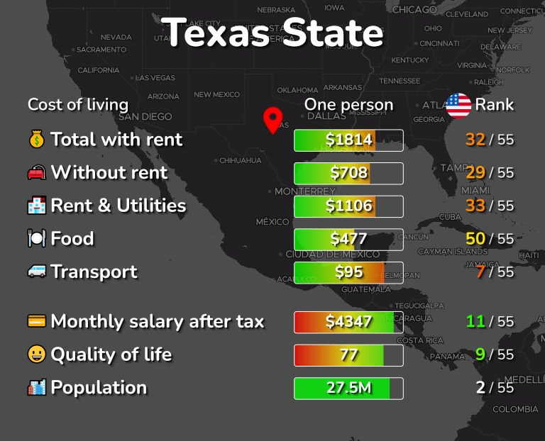 Cost of living in Texas State infographic