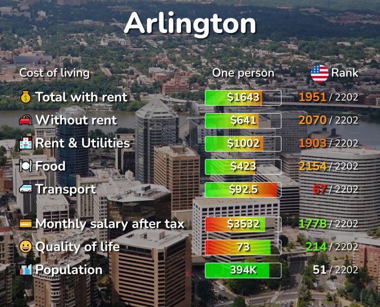Cost of living in Arlington infographic