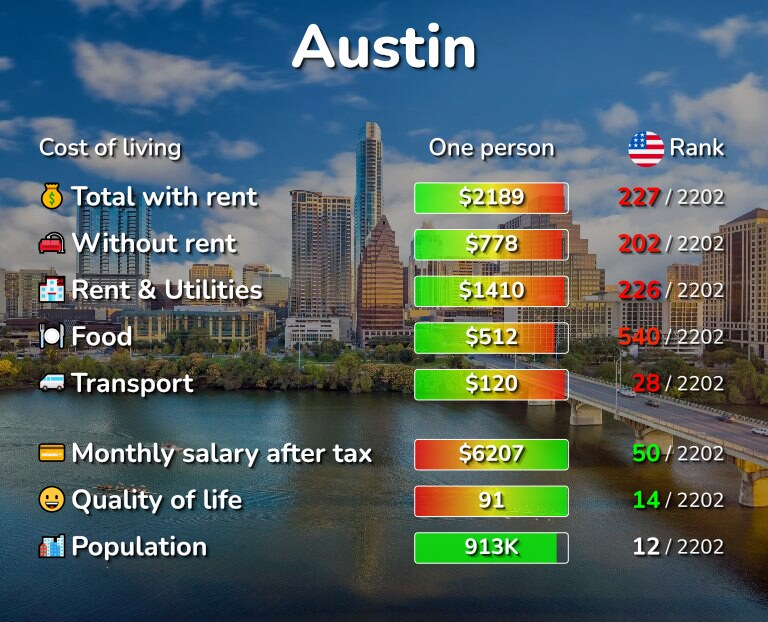 Cost of living in Austin infographic