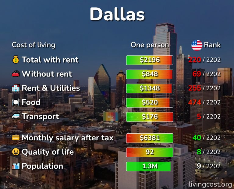 Cost of living in Dallas infographic