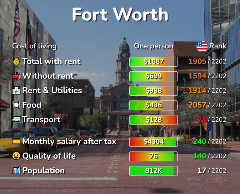 Cost of living in Fort Worth infographic
