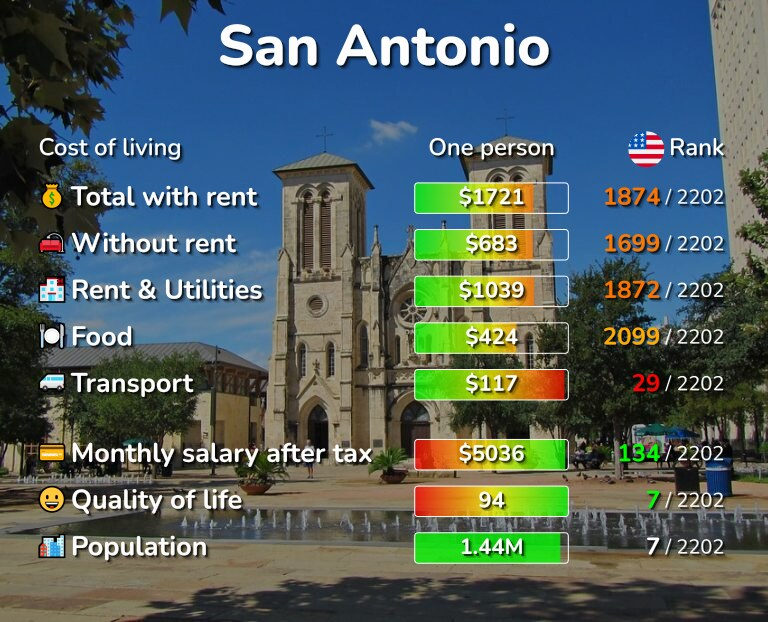 Cost of living in San Antonio infographic