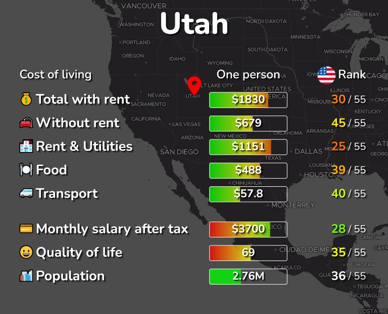 Cost of living in Utah infographic