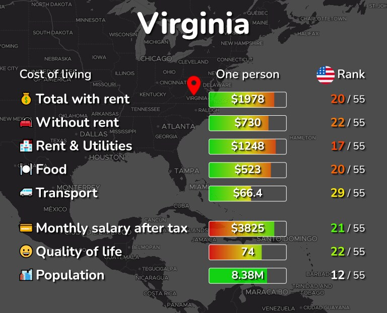 Cost of living in Virginia infographic