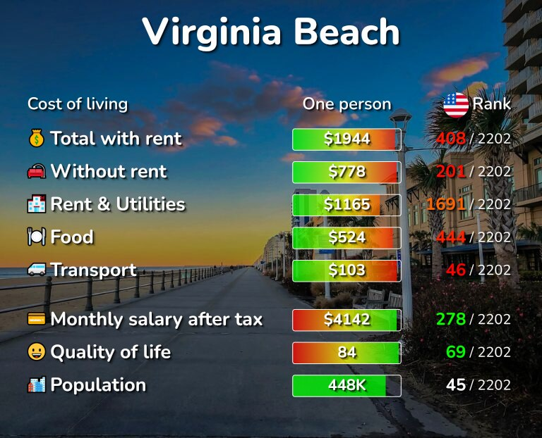 Cost of living in Virginia Beach infographic