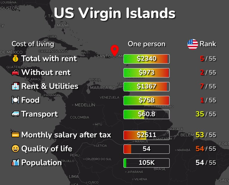Cost of living in US Virgin Islands infographic