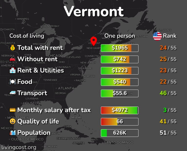 Cost of living in Vermont infographic
