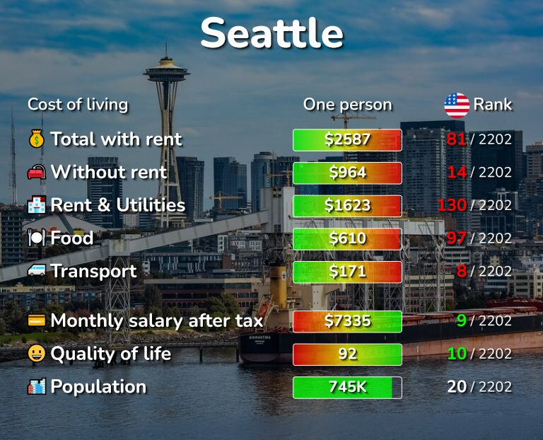 Cost of living in Seattle infographic