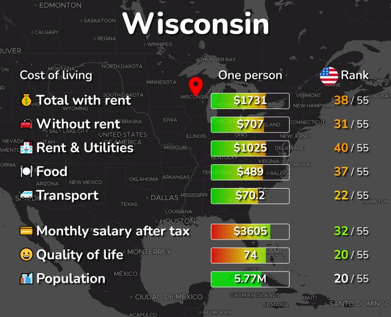 Cost of living in Wisconsin infographic