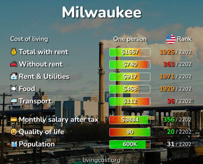 Cost of living in Milwaukee infographic