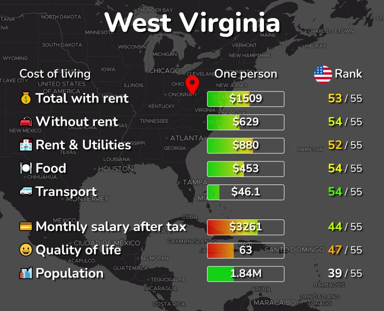 Cost of living in West Virginia infographic