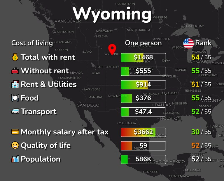 Cost of living in Wyoming infographic