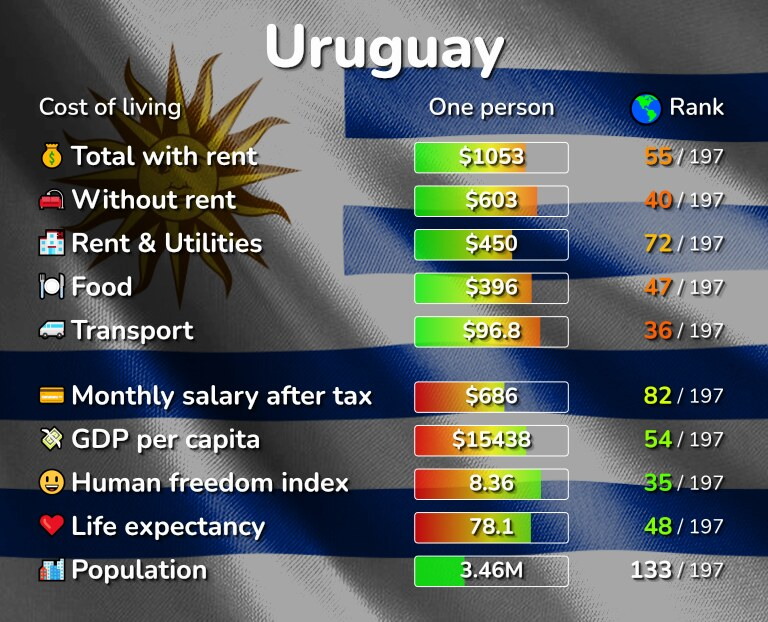 Cost of living in Uruguay infographic